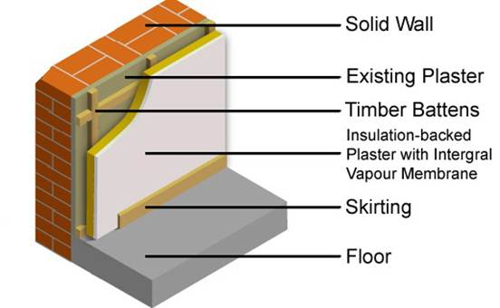 Internal wall insulation insulation solutions scotland ltd internal wall insulation ccuart Image collections